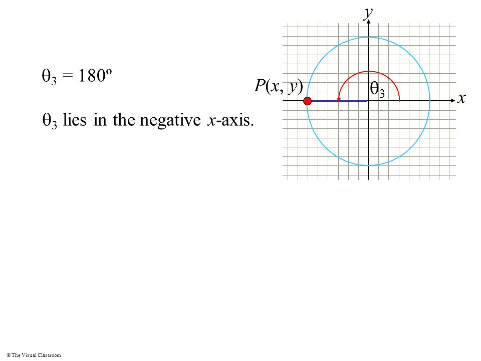 x y q3 = 180º P(x, y) q3 q3 lies in the negative x-axis.