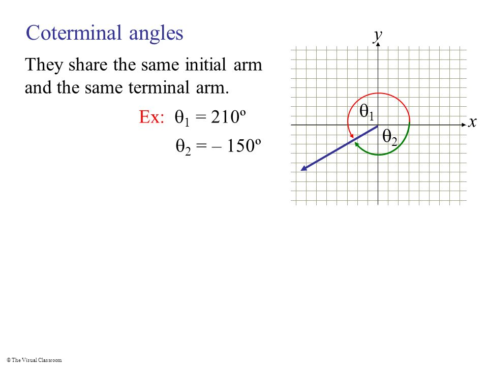 Coterminal angles x. y. They share the same initial arm and the same terminal arm. q1. Ex: q1 = 210º.