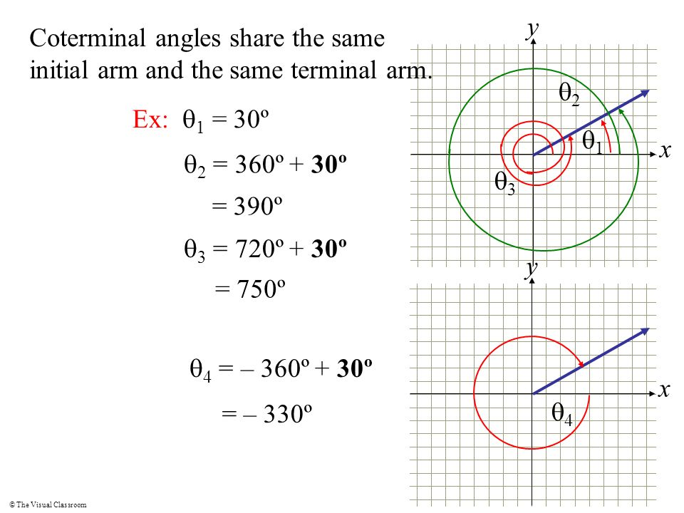x y. Coterminal angles share the same initial arm and the same terminal arm. q2. Ex: q1 = 30º. q1.