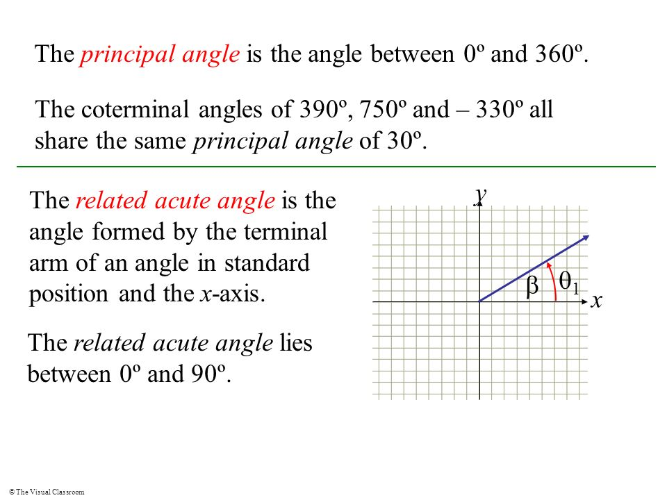 The principal angle is the angle between 0º and 360º.