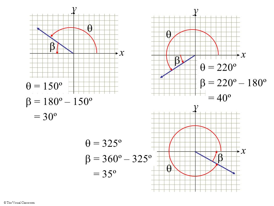 x y. x. y. q. q. b. b. q = 220º. b = 220º – 180º. q = 150º. = 40º. b = 180º – 150º. x. y.