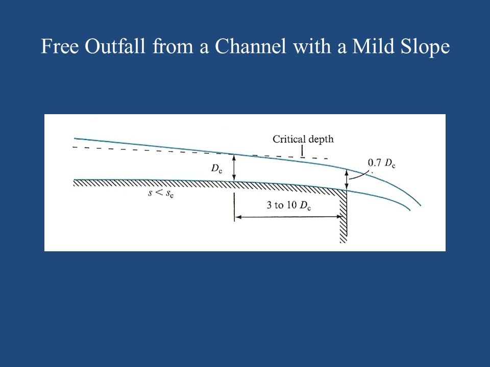 Free Outfall from a Channel with a Mild Slope