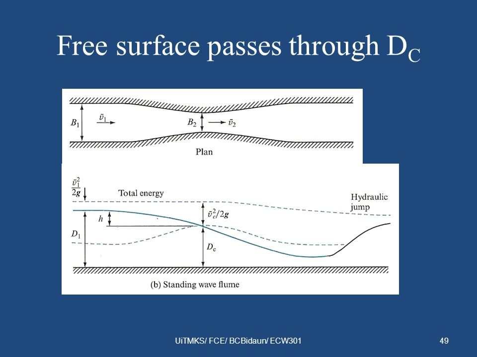 Free surface passes through DC