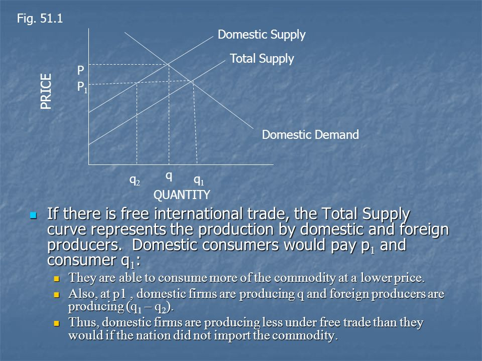 Fig. 51.1 Domestic Supply. Total Supply. P. PRICE. P1. Domestic Demand. q. q2. q1. QUANTITY.