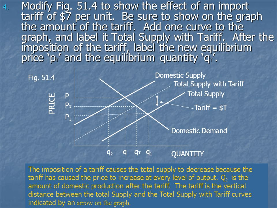 Modify Fig. 51.4 to show the effect of an import tariff of $7 per unit. Be sure to show on the graph the amount of the tariff. Add one curve to the graph, and label it Total Supply with Tariff. After the imposition of the tariff, label the new equilibrium price 'pT' and the equilibrium quantity 'qT'.