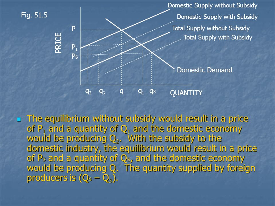 Domestic Supply without Subsidy