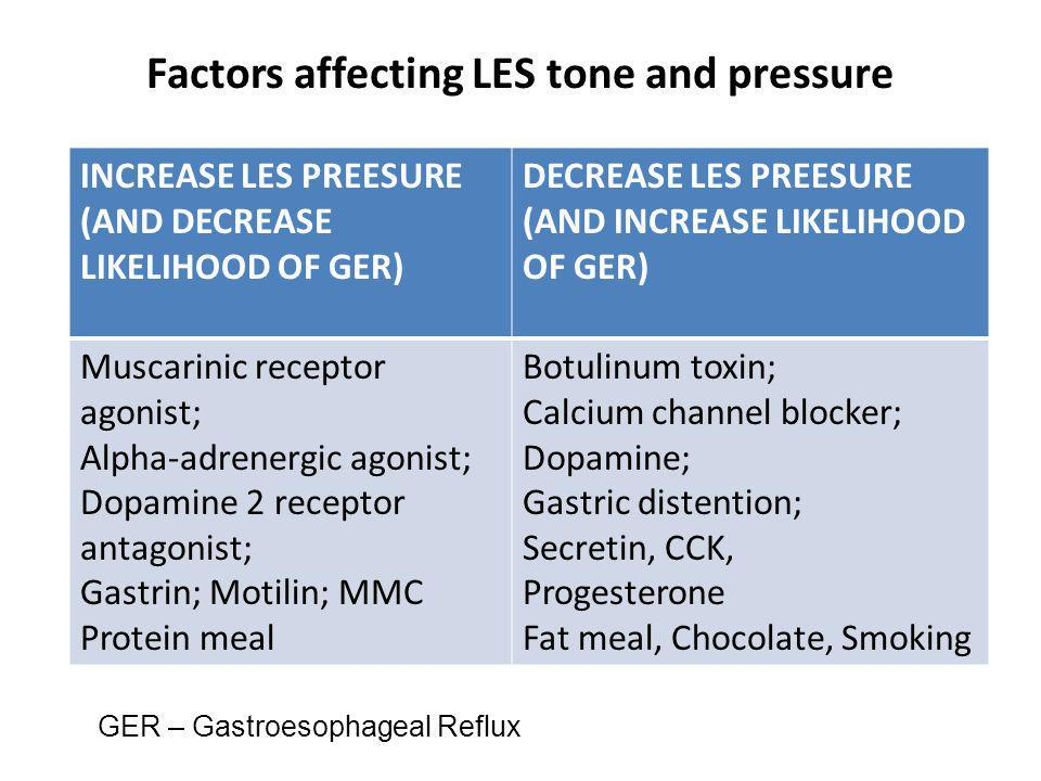 Factors affecting LES tone and pressure