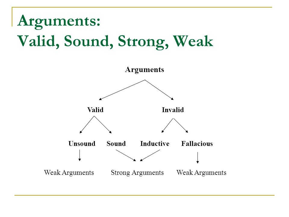 Arguments: Valid, Sound, Strong, Weak