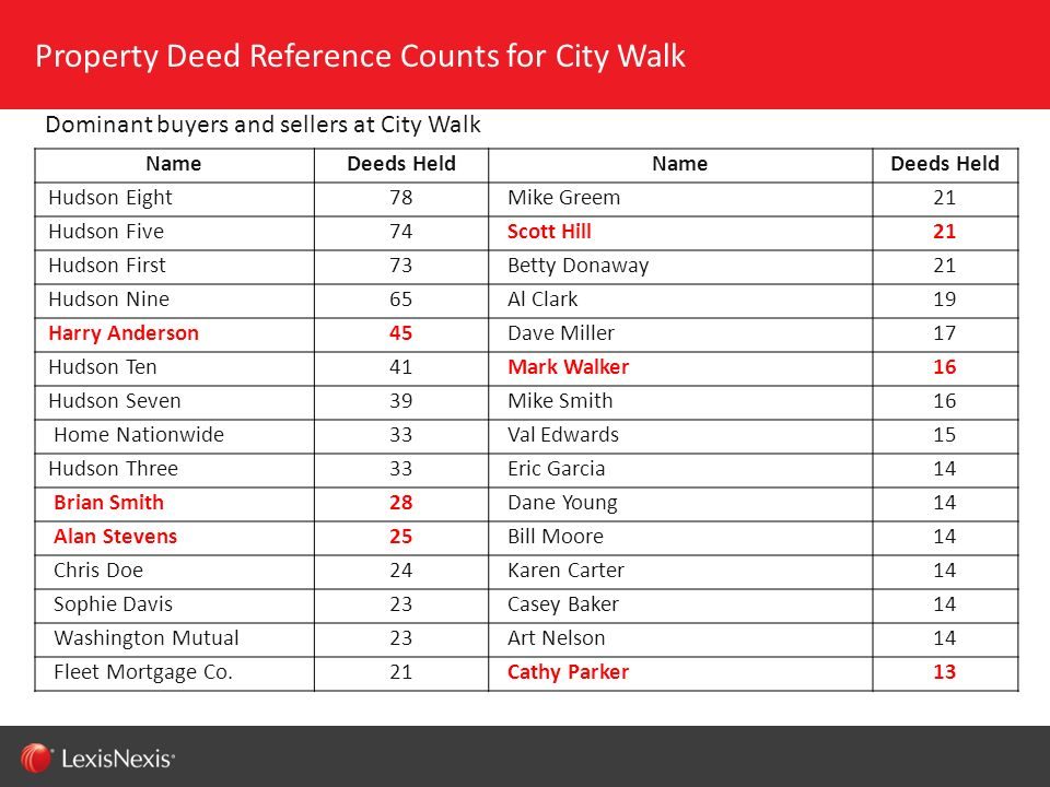 Property Deed Reference Counts for City Walk