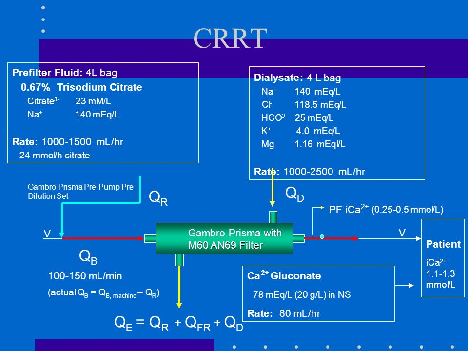 CRRT Q Q Q Q = Q Q Q + + R Prefilter Fluid: 4L bag 0.67% Trisodium