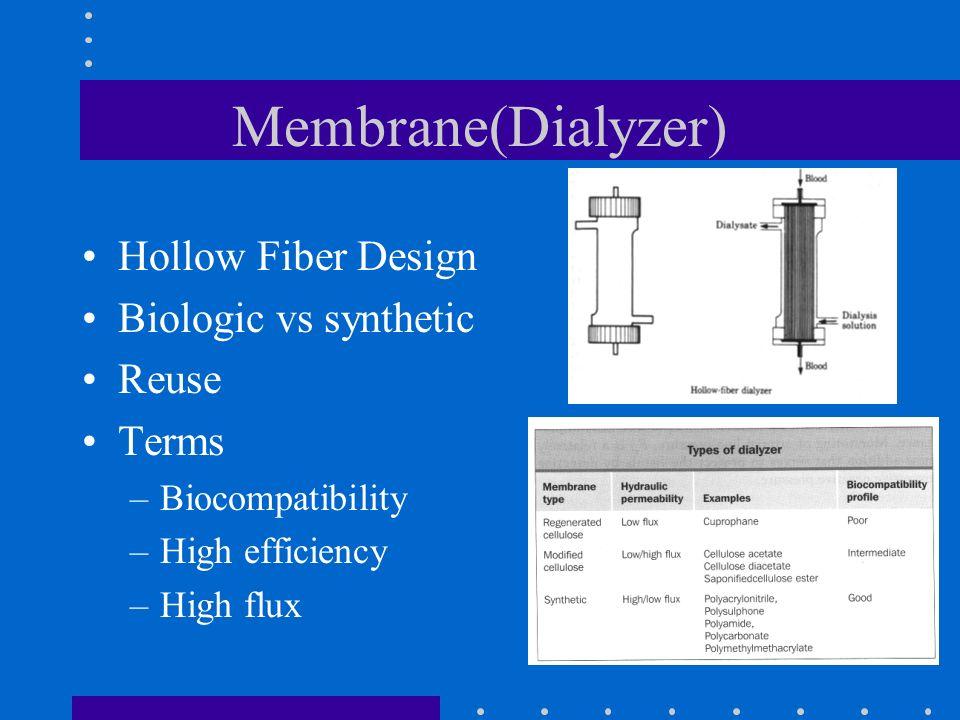 Membrane(Dialyzer) Hollow Fiber Design Biologic vs synthetic Reuse