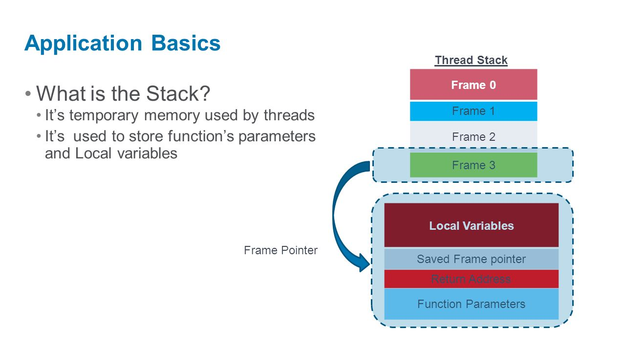 Application Basics What is the Stack