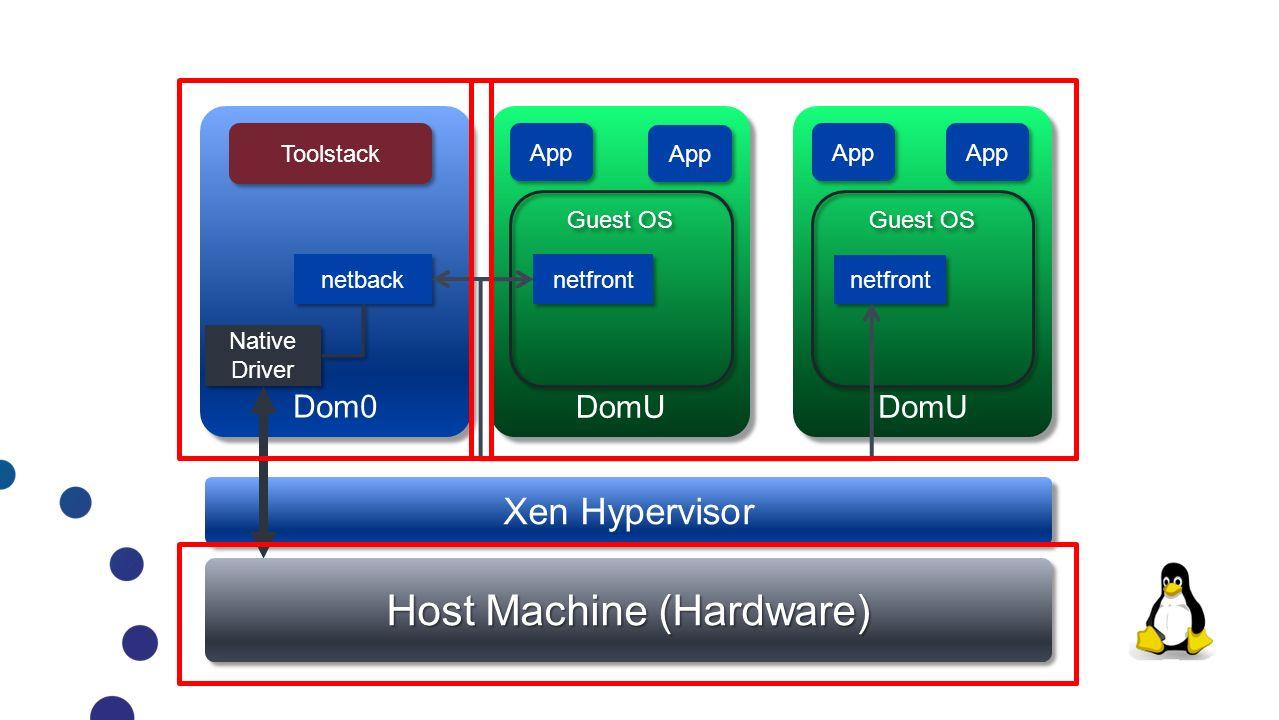 Host Machine (Hardware)