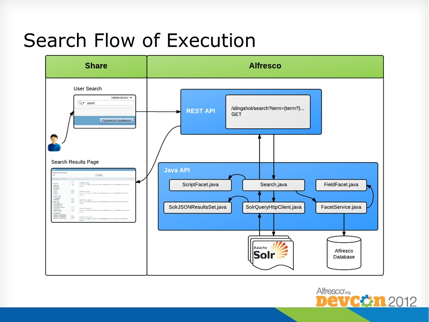 Search Flow of Execution