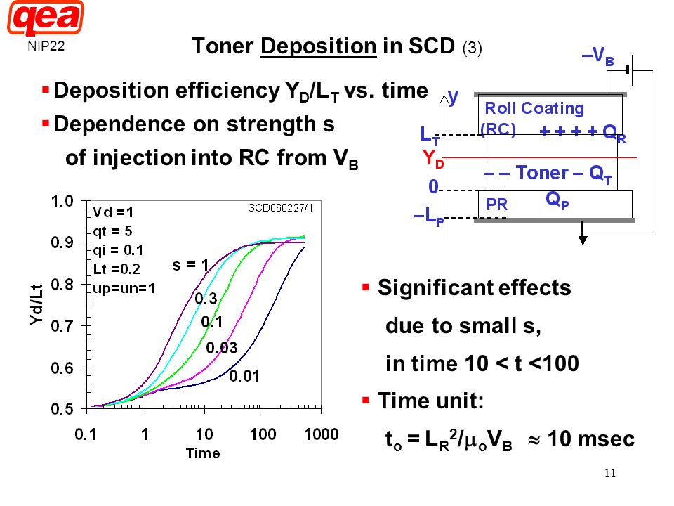 Toner Deposition in SCD (3)