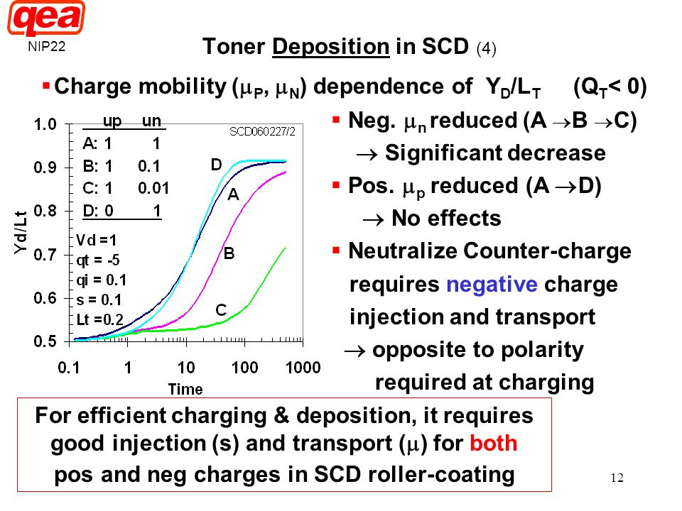 pos and neg charges in SCD roller-coating