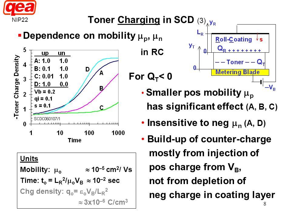 Toner Charging in SCD (3)