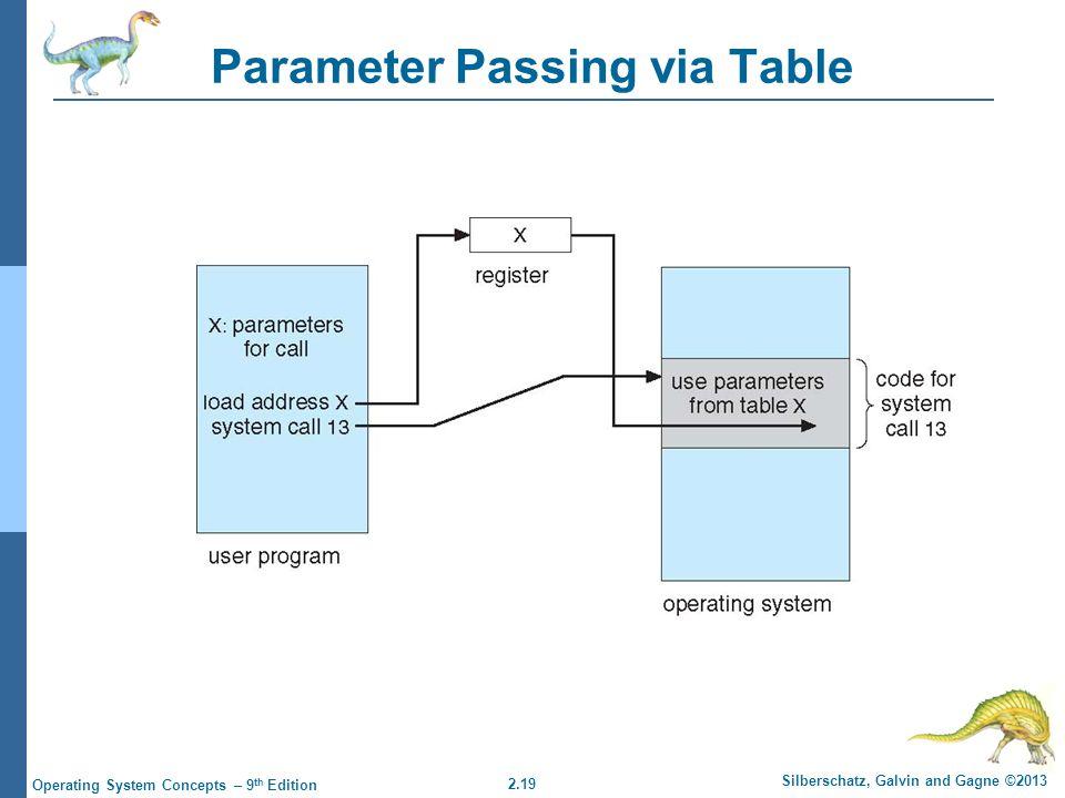 Parameter Passing via Table