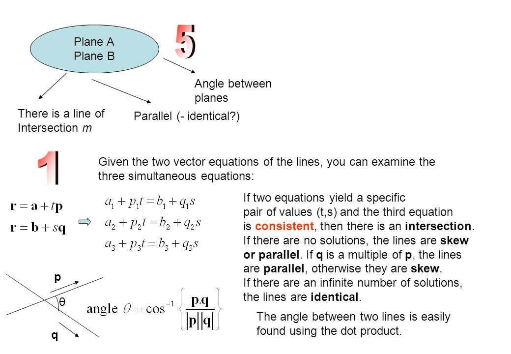 5 1 Plane A Plane B Angle between planes There is a line of
