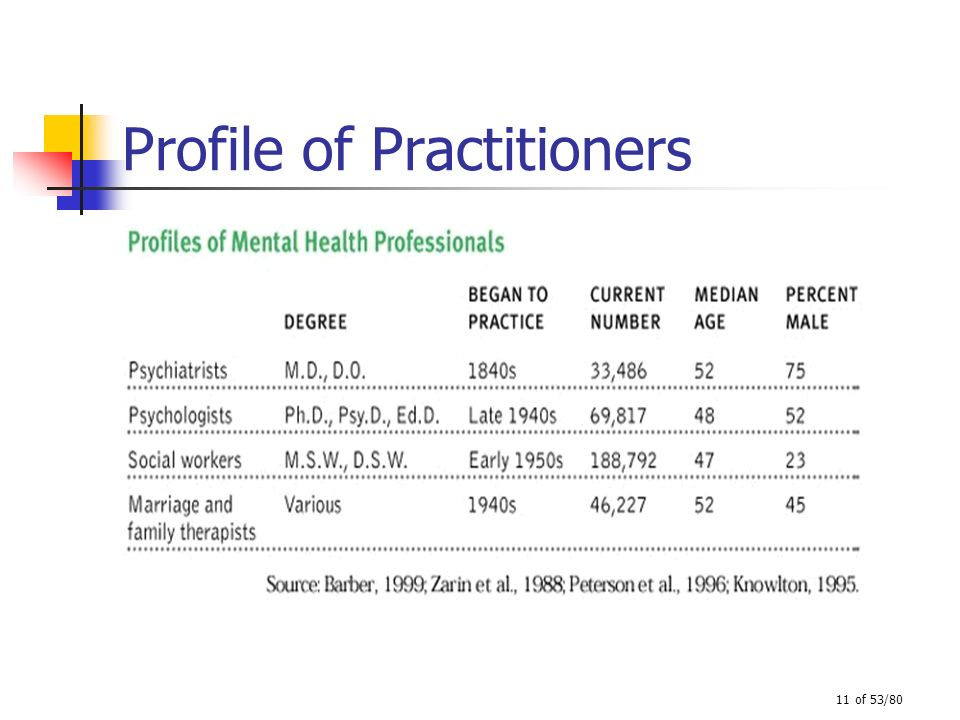 Profile of Practitioners