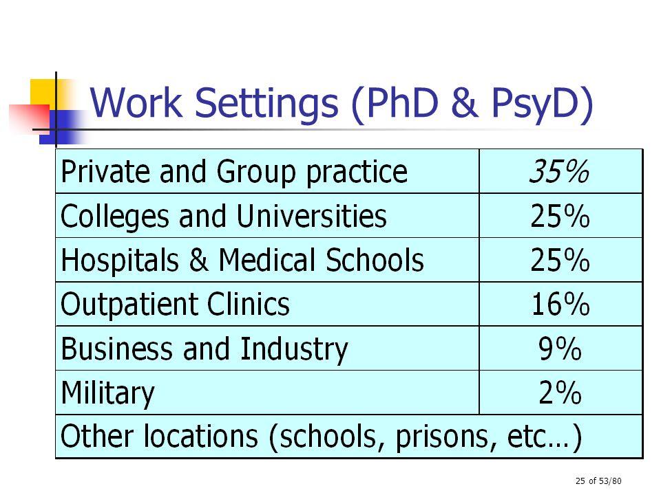 Work Settings (PhD & PsyD)