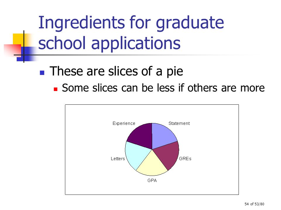Ingredients for graduate school applications