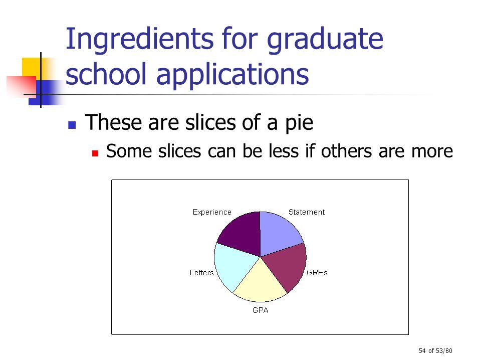 Ingredients for graduate school applications