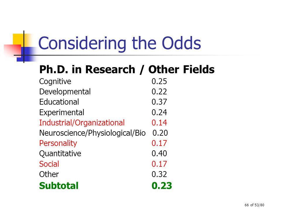 Considering the Odds Ph.D. in Research / Other Fields Subtotal 0.23