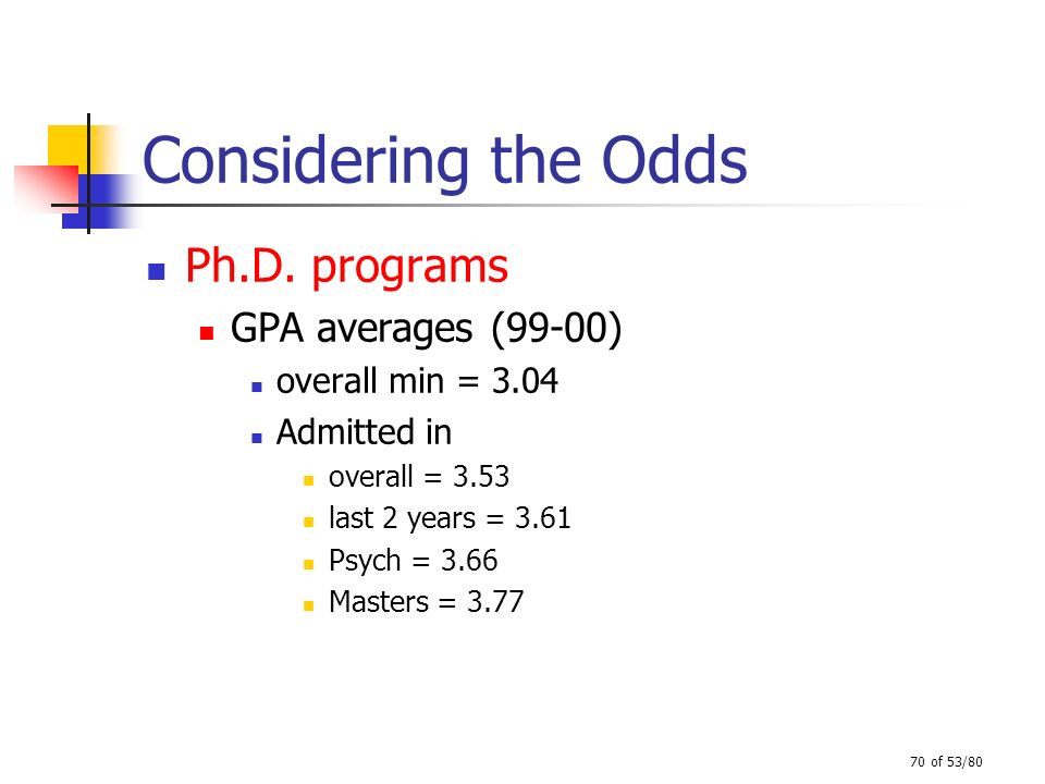 Considering the Odds Ph.D. programs GPA averages (99-00)