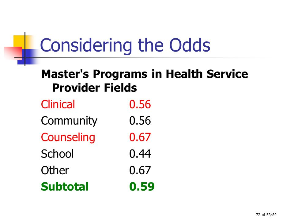 Considering the Odds Master s Programs in Health Service Provider Fields. Clinical 0.56. Community 0.56.