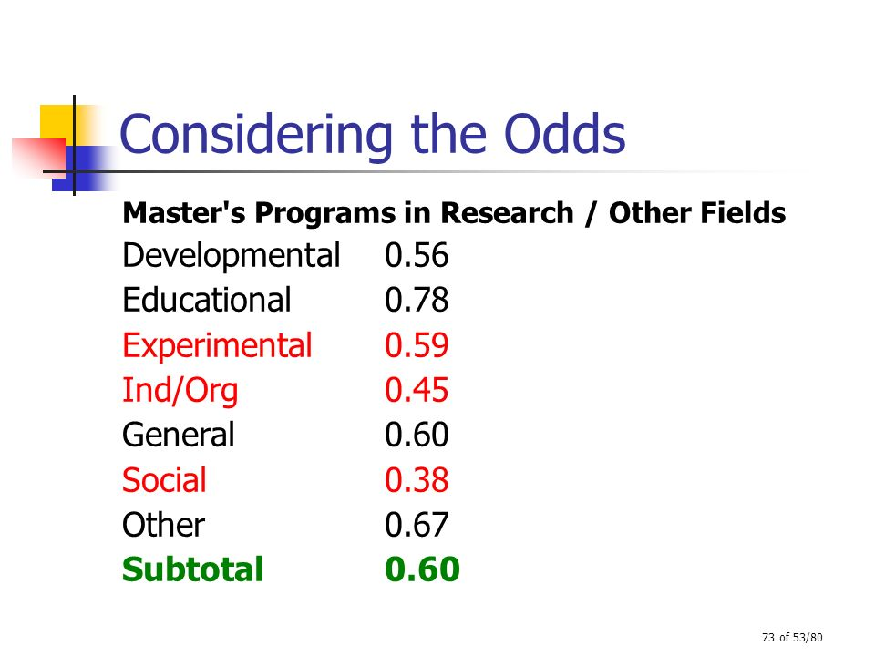 Considering the Odds Developmental 0.56 Educational 0.78