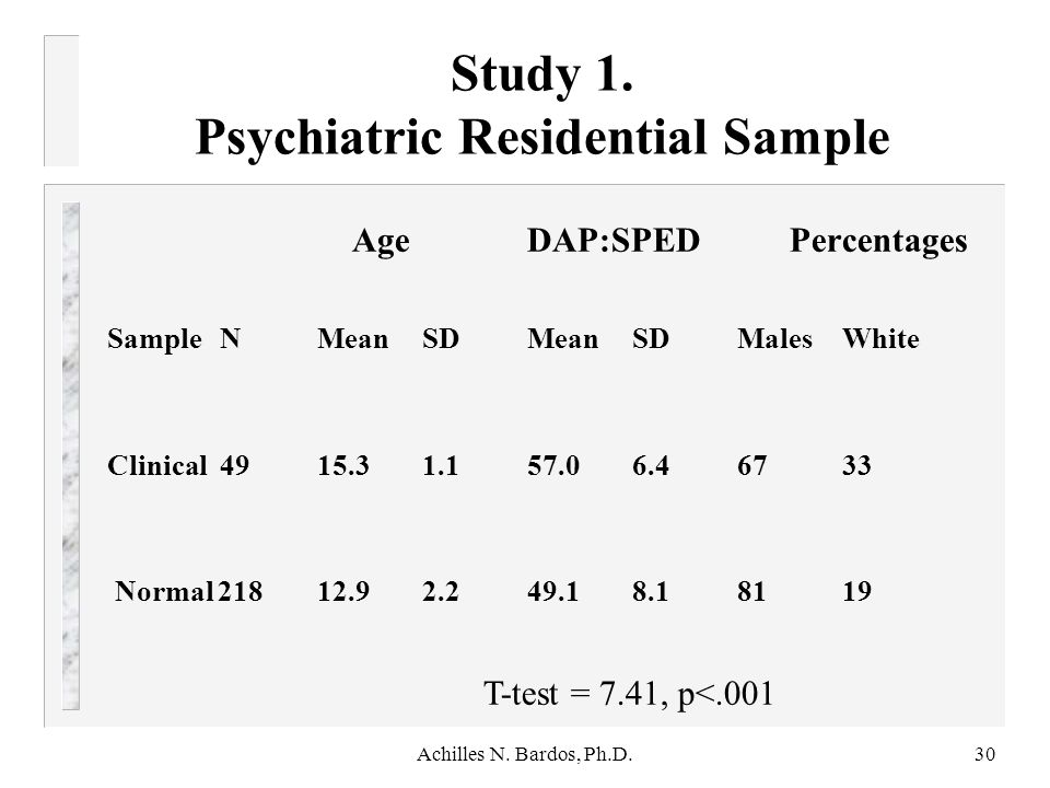 Study 1. Psychiatric Residential Sample