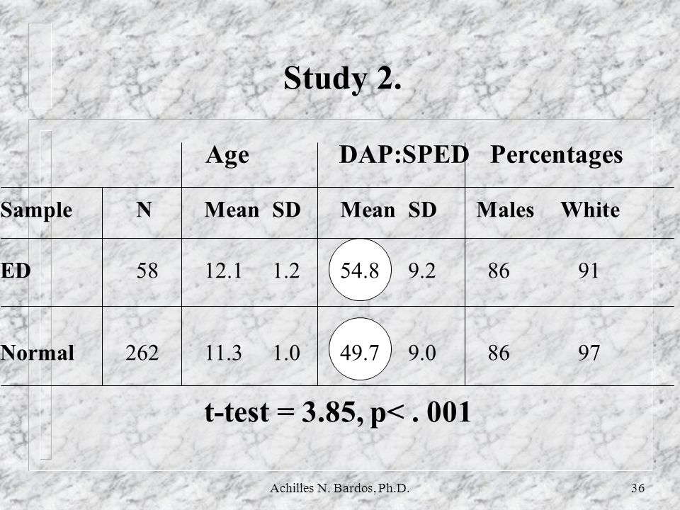 Study 2. Age DAP:SPED Percentages t-test = 3.85, p< . 001