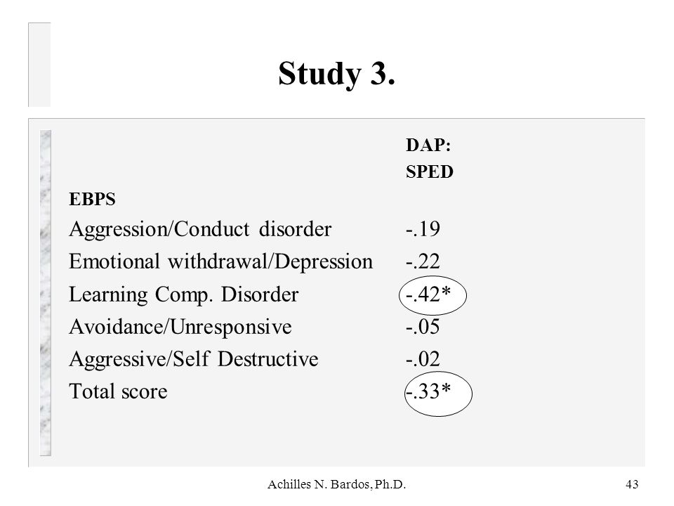 Study 3. Aggression/Conduct disorder -.19