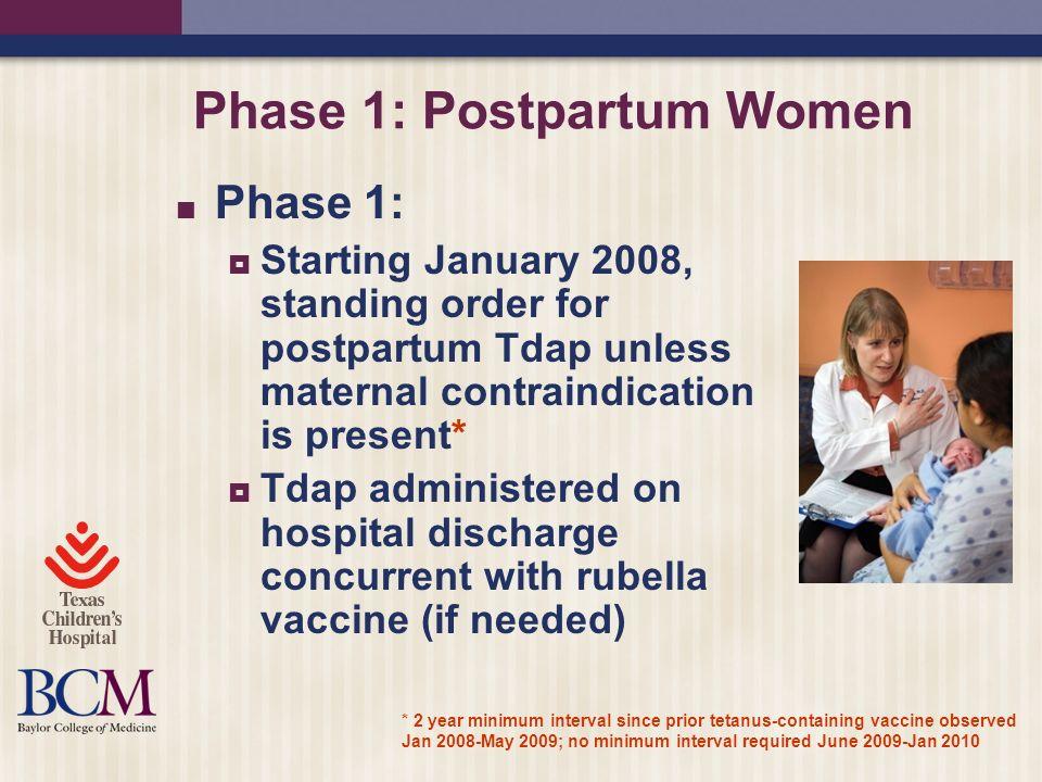 Phase 1: Postpartum Women