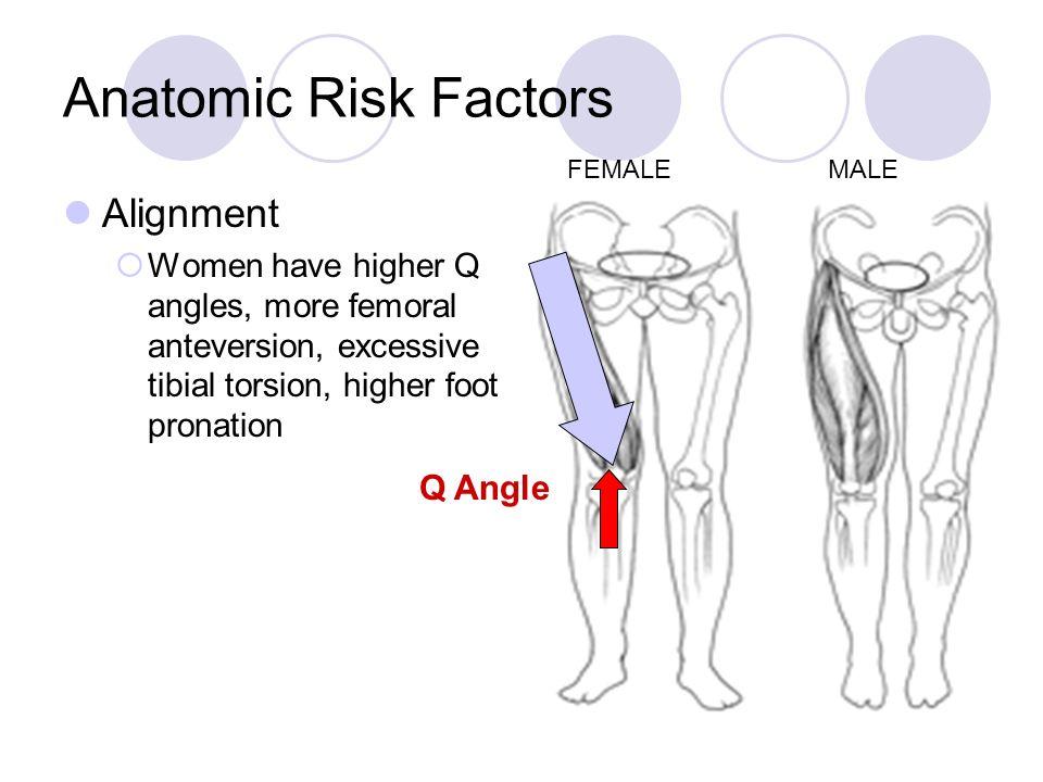 Anatomic Risk Factors Alignment Q Angle