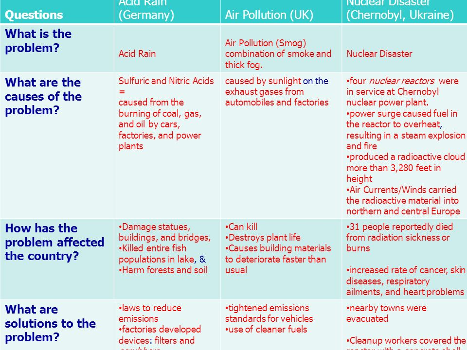 Check Your Answers Questions Acid Rain (Germany) Air Pollution (UK)