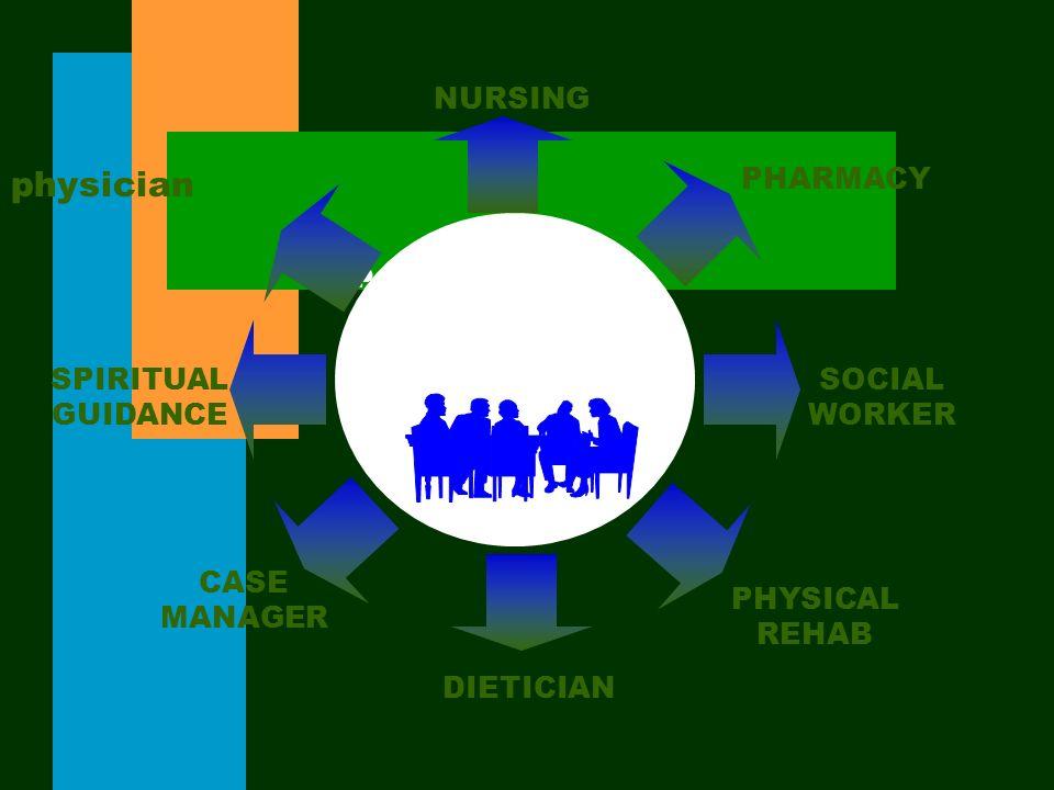Pain Management A Team Approach