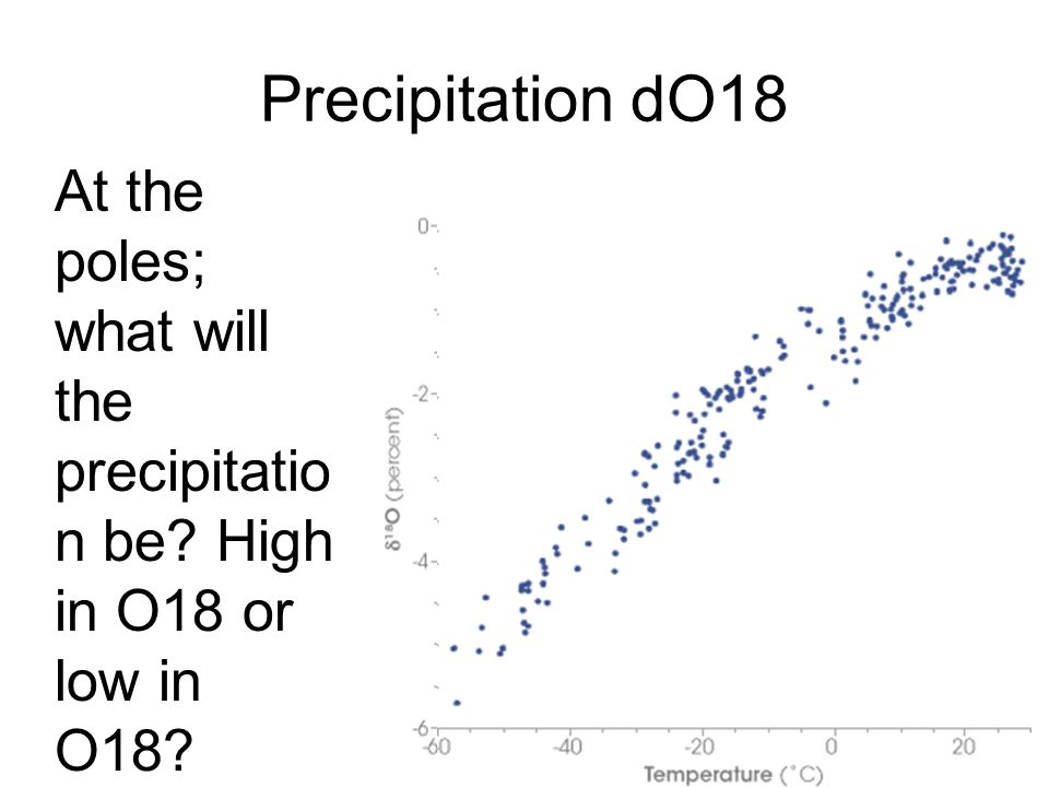 Precipitation dO18 At the poles; what will the precipitation be High in O18 or low in O18