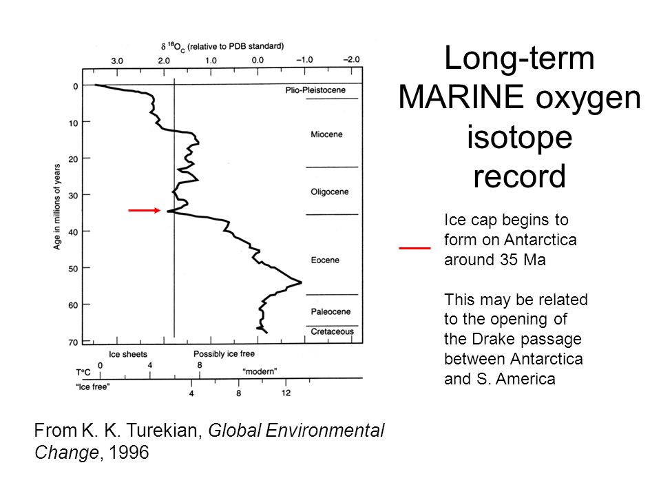 Long-term MARINE oxygen isotope record