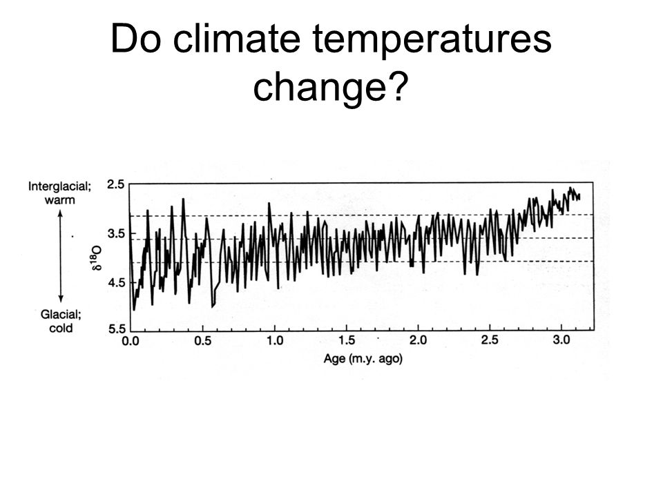 Do climate temperatures change