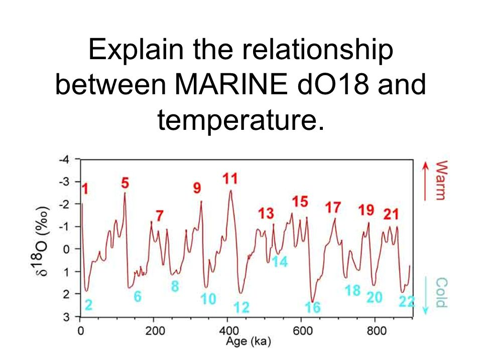 Explain the relationship between MARINE dO18 and temperature.