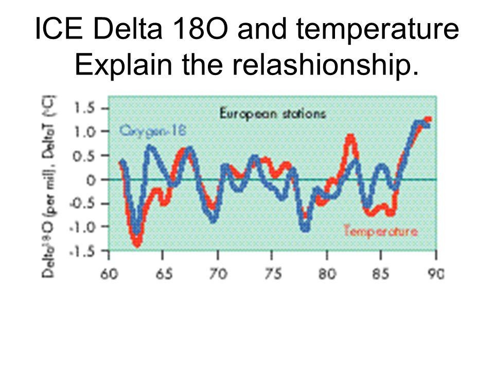 ICE Delta 18O and temperature Explain the relashionship.