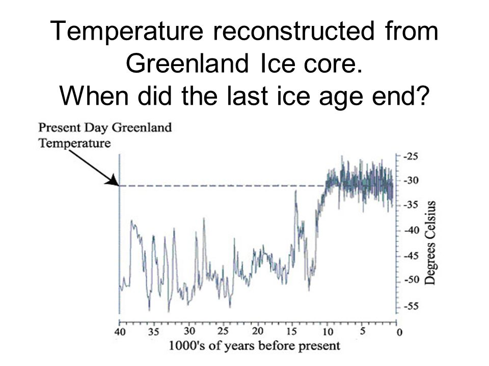 Temperature reconstructed from Greenland Ice core