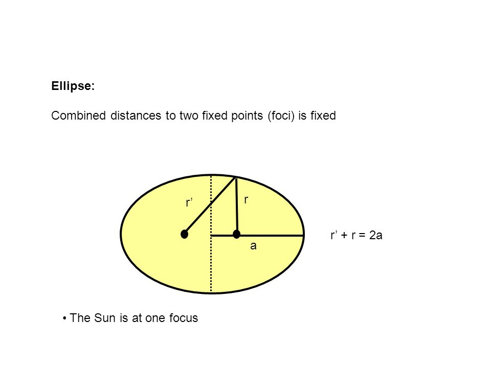 Ellipse: Combined distances to two fixed points (foci) is fixed.