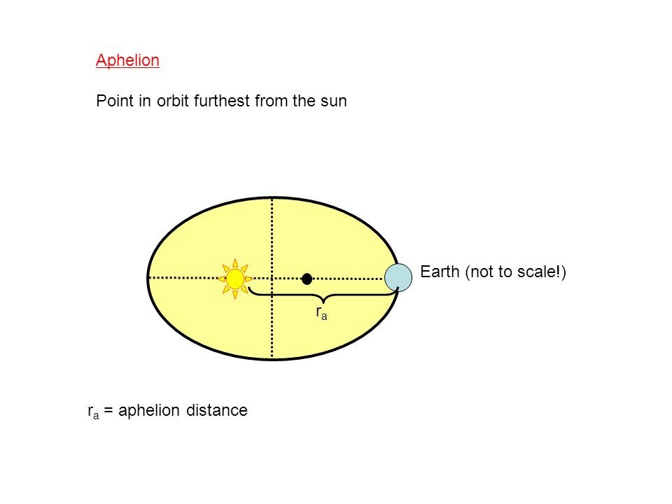 Aphelion Point in orbit furthest from the sun Earth (not to scale!) ra ra = aphelion distance