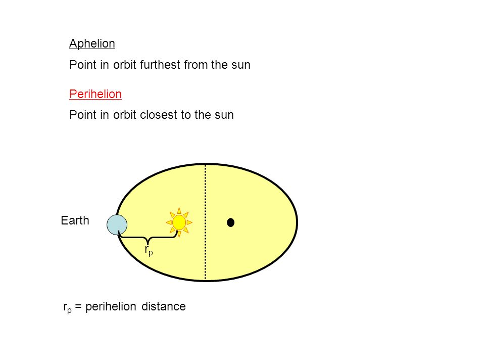 Aphelion Point in orbit furthest from the sun. Perihelion. Point in orbit closest to the sun. Earth.
