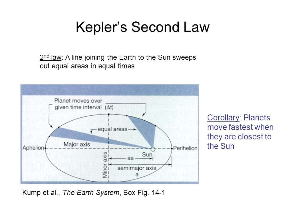 Kepler's Second Law Corollary: Planets move fastest when