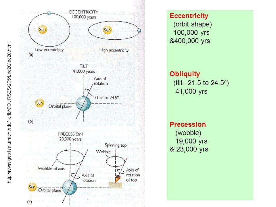 Eccentricity (orbit shape) 100,000 yrs &400,000 yrs Obliquity