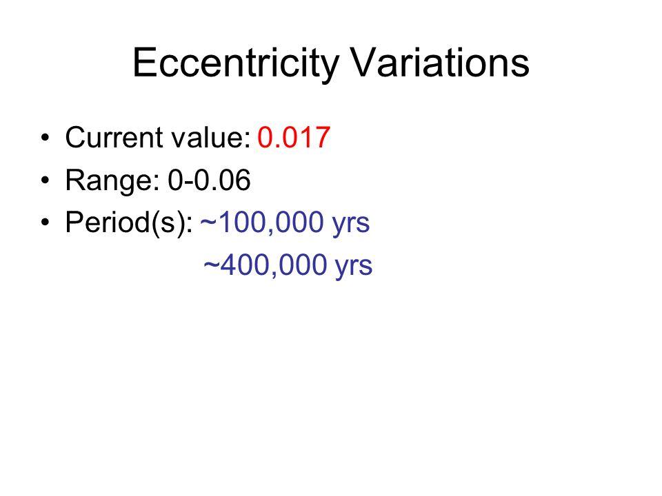 Eccentricity Variations